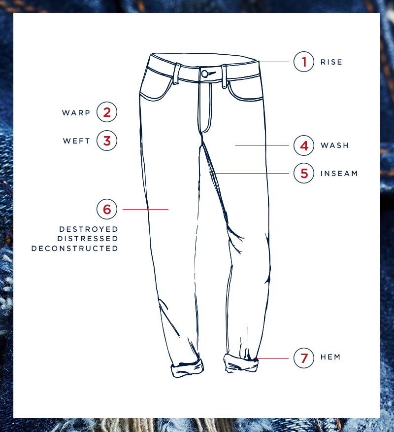 Denim Glossary Fit Specs